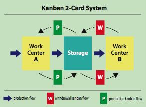 Comment le système Kanban peut contribuer à la production Lean